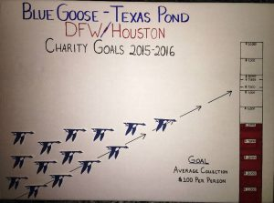 Tracking our charity efforts of a $100 per member for our charities- Charity Events North Texas